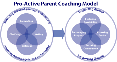 believing in active parenting Positive parenting is about: believing children want to communicate with you, listening to children, discussing with your children what you want them to do,.